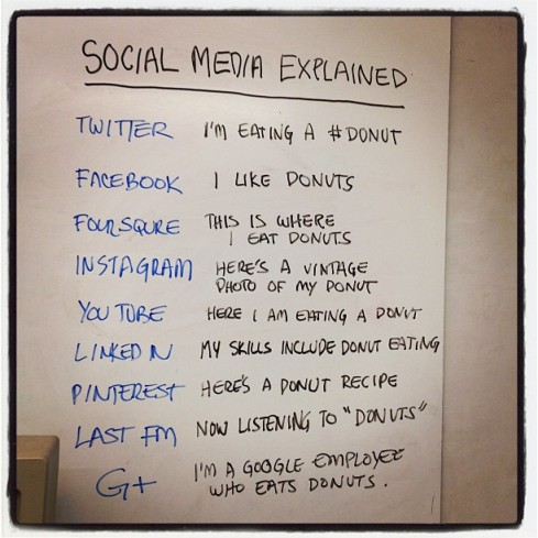 Your guide to social media